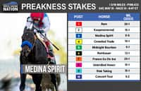 Preakness Stakes 2021: Post-position draw, field and odds