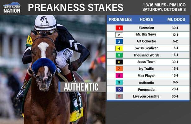 Uk betting results preakness 31027 keeneland drive through betting