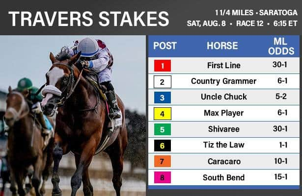 Travers 2020: Odds and analysis