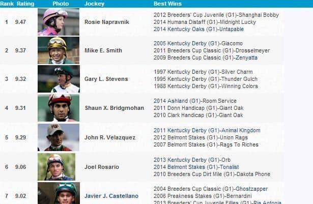 New - HRN Jockey Rankings