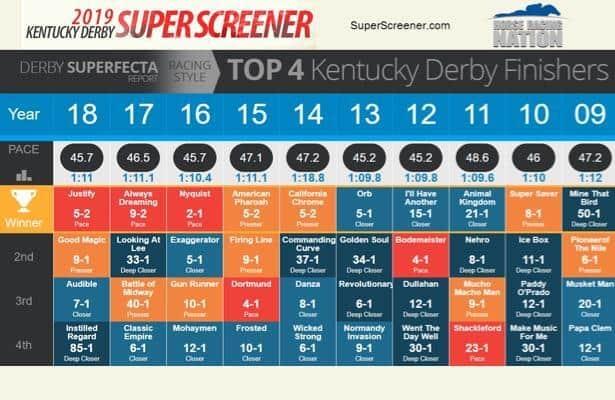 superfecta key betting